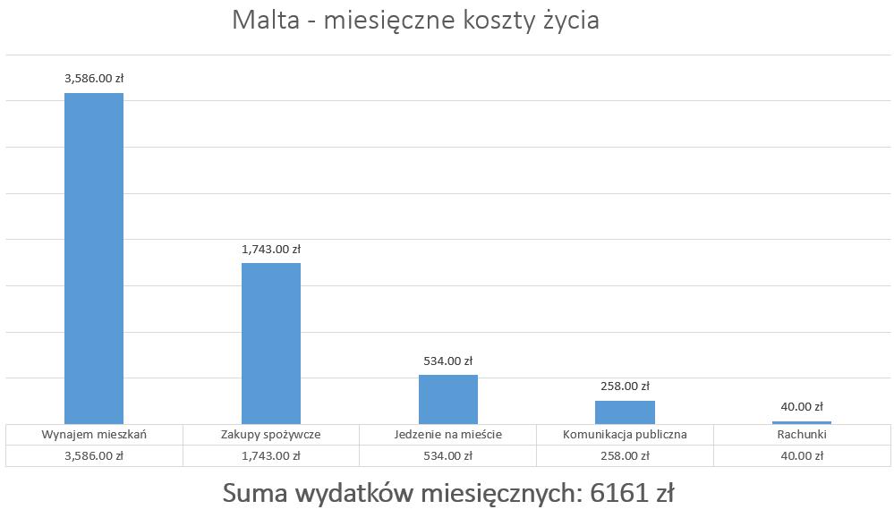 Malta - miesięczne koszty życia (wykres)